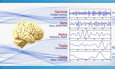 Brainwave State Frequency Chart